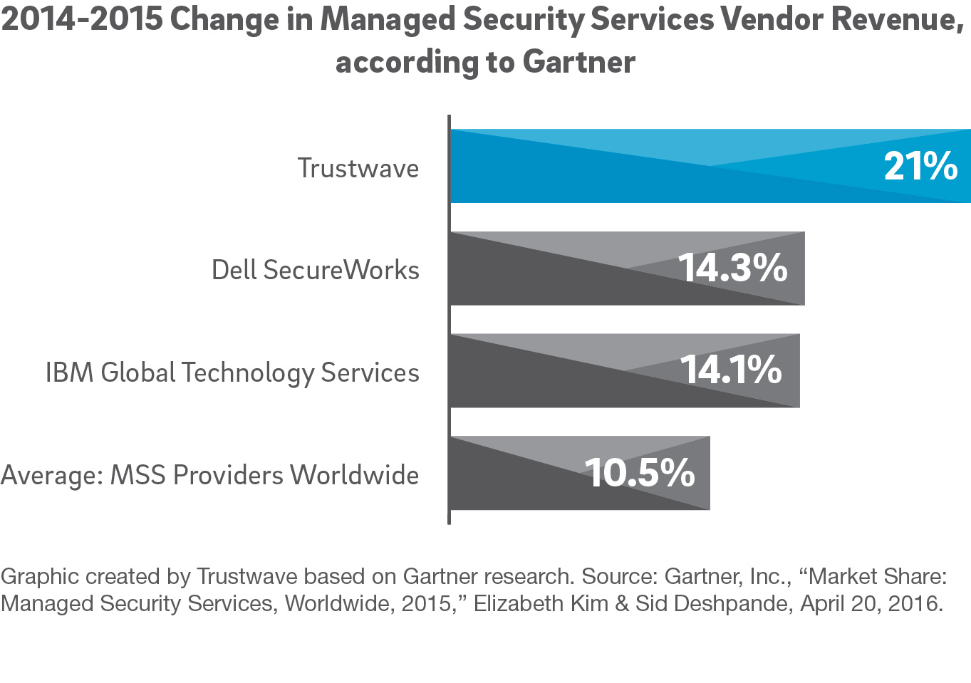 Trustwave: the Fastest-Growing Global Managed Security