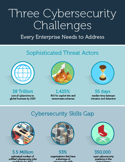Three Cybersecurity Challenges Every Enterprise Needs to